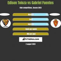 Edison Toloza vs Gabriel Fuentes h2h player stats