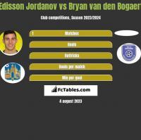 Edisson Jordanov vs Bryan van den Bogaert h2h player stats