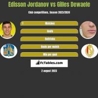 Edisson Jordanov vs Gilles Dewaele h2h player stats
