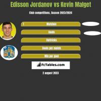 Edisson Jordanov vs Kevin Malget h2h player stats