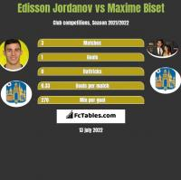 Edisson Jordanov vs Maxime Biset h2h player stats