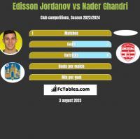 Edisson Jordanov vs Nader Ghandri h2h player stats