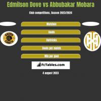 Edmilson Dove vs Abbubakar Mobara h2h player stats