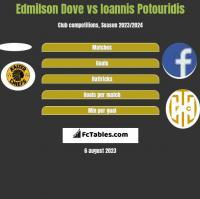 Edmilson Dove vs Ioannis Potouridis h2h player stats