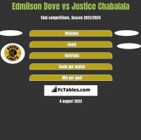 Edmilson Dove vs Justice Chabalala h2h player stats