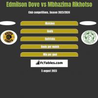 Edmilson Dove vs Mbhazima Rikhotso h2h player stats