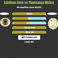 Edmilson Dove vs Thamsanqa Mkhize h2h player stats
