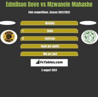 Edmilson Dove vs Mzwanele Mahashe h2h player stats