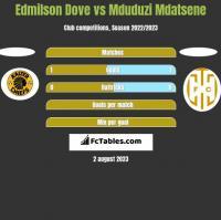 Edmilson Dove vs Mduduzi Mdatsene h2h player stats