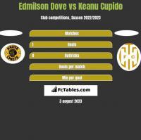 Edmilson Dove vs Keanu Cupido h2h player stats