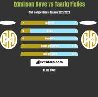 Edmilson Dove vs Taariq Fielies h2h player stats