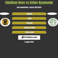 Edmilson Dove vs Aviwe Nyamende h2h player stats