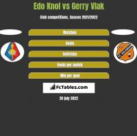Edo Knol vs Gerry Vlak h2h player stats