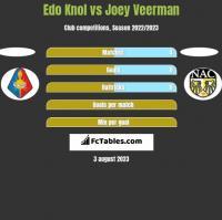 Edo Knol vs Joey Veerman h2h player stats