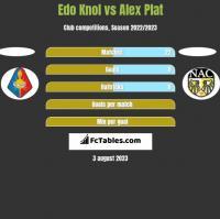 Edo Knol vs Alex Plat h2h player stats