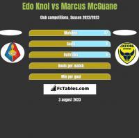 Edo Knol vs Marcus McGuane h2h player stats