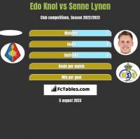 Edo Knol vs Senne Lynen h2h player stats