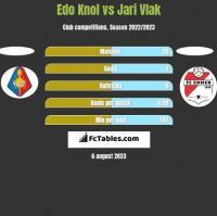 Edo Knol vs Jari Vlak h2h player stats