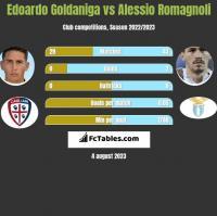 Edoardo Goldaniga vs Alessio Romagnoli h2h player stats
