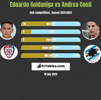 Edoardo Goldaniga vs Andrea Conti h2h player stats