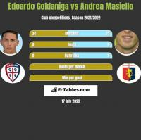 Edoardo Goldaniga vs Andrea Masiello h2h player stats