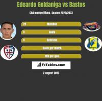 Edoardo Goldaniga vs Bastos h2h player stats