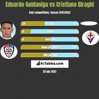 Edoardo Goldaniga vs Cristiano Biraghi h2h player stats