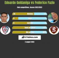 Edoardo Goldaniga vs Federico Fazio h2h player stats