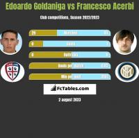 Edoardo Goldaniga vs Francesco Acerbi h2h player stats