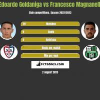 Edoardo Goldaniga vs Francesco Magnanelli h2h player stats