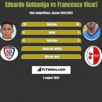 Edoardo Goldaniga vs Francesco Vicari h2h player stats