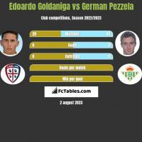 Edoardo Goldaniga vs German Pezzela h2h player stats