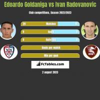 Edoardo Goldaniga vs Ivan Radovanovic h2h player stats