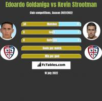 Edoardo Goldaniga vs Kevin Strootman h2h player stats