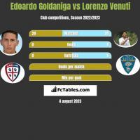 Edoardo Goldaniga vs Lorenzo Venuti h2h player stats