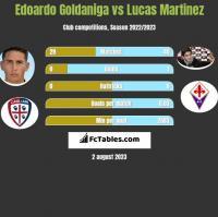 Edoardo Goldaniga vs Lucas Martinez h2h player stats