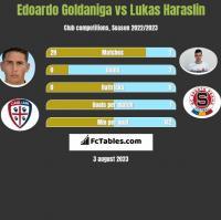 Edoardo Goldaniga vs Lukas Haraslin h2h player stats