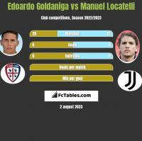 Edoardo Goldaniga vs Manuel Locatelli h2h player stats