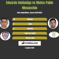 Edoardo Goldaniga vs Mateo Pablo Musacchio h2h player stats