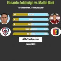 Edoardo Goldaniga vs Mattia Bani h2h player stats