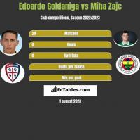 Edoardo Goldaniga vs Miha Zajc h2h player stats