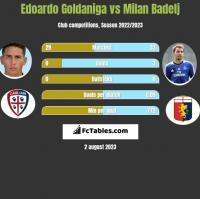 Edoardo Goldaniga vs Milan Badelj h2h player stats