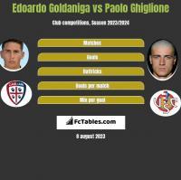 Edoardo Goldaniga vs Paolo Ghiglione h2h player stats