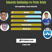 Edoardo Goldaniga vs Petar Brlek h2h player stats