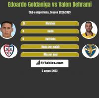 Edoardo Goldaniga vs Valon Behrami h2h player stats