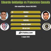 Edoardo Goldaniga vs Francesco Cassata h2h player stats