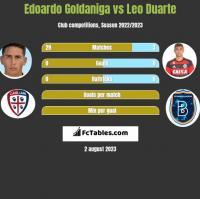 Edoardo Goldaniga vs Leo Duarte h2h player stats
