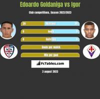 Edoardo Goldaniga vs Igor h2h player stats