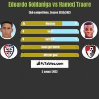 Edoardo Goldaniga vs Hamed Traore h2h player stats