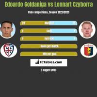 Edoardo Goldaniga vs Lennart Czyborra h2h player stats
